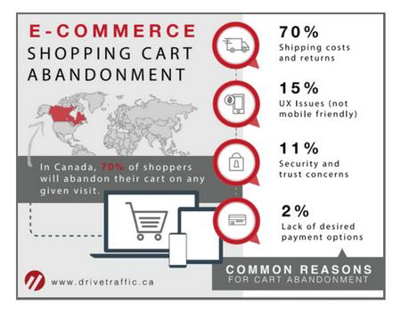 E-Commerce Shopping Cart Abdonment- DriveTraffic