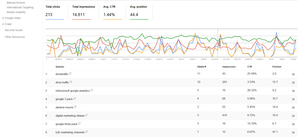 Google Search Console showing Clicks, Impressions, CTR, and Position Screenshot