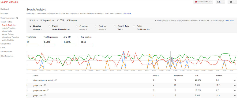 Google Search Console, reviewing specific keyword on a specific page, screenshot