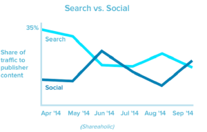 Search vs. Social