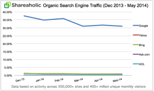 Shareaholic Organic SEO traffic